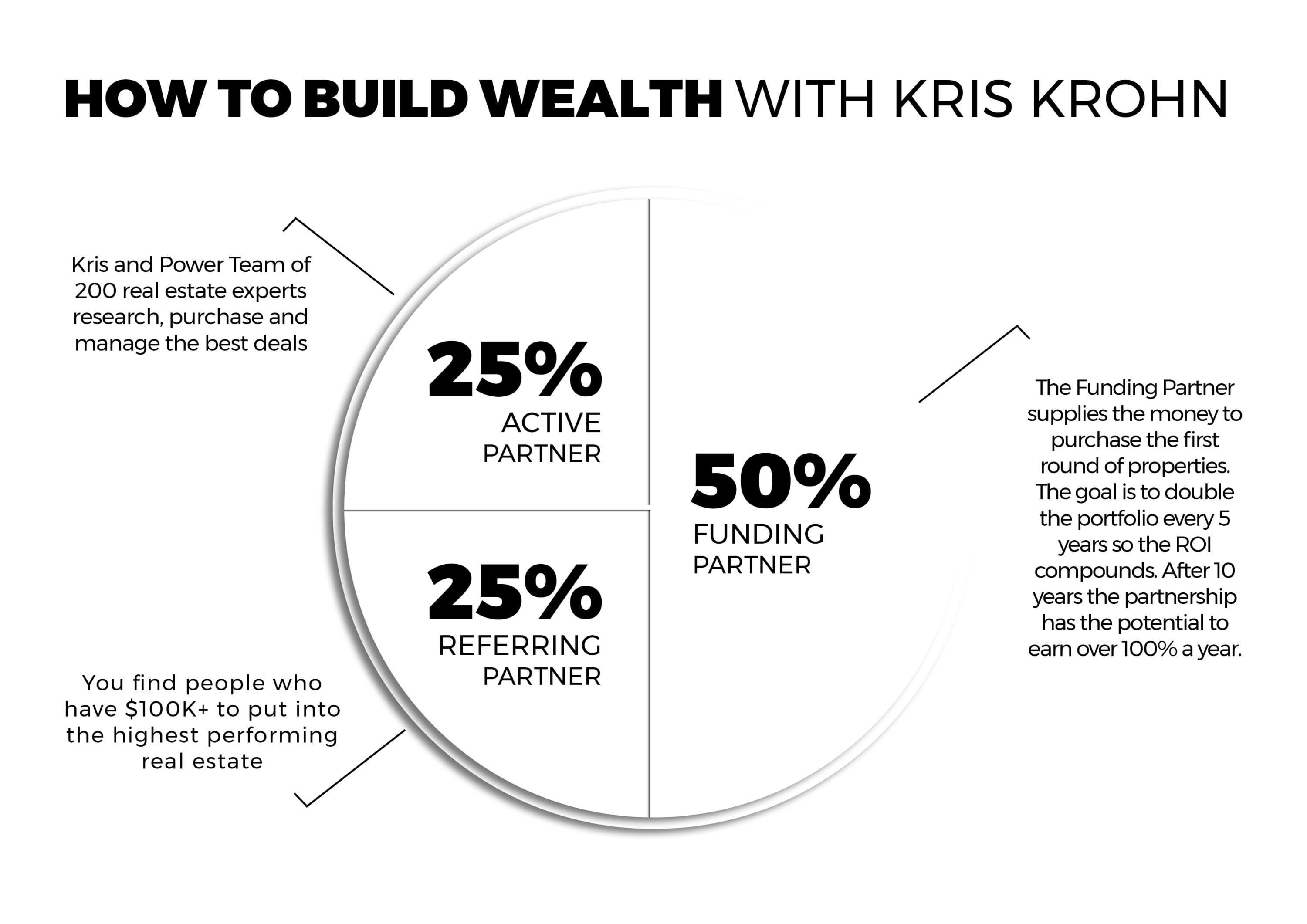 How to build Wealth with Kris Krohn